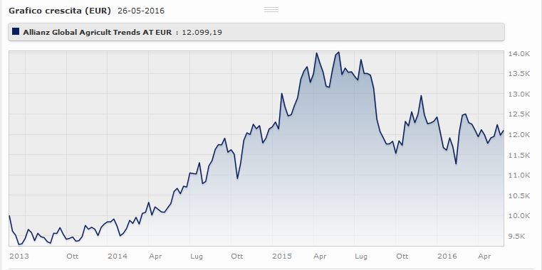 Allianz Global Agricultural Trends AT EUR rende