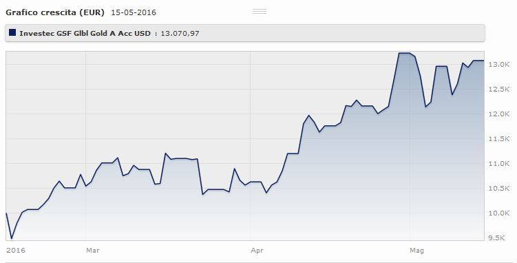 Investec GSF Global Gold A Acc USD: l'andamento da gennaio al 12 maggio 2016. Fonte: Morningstar.