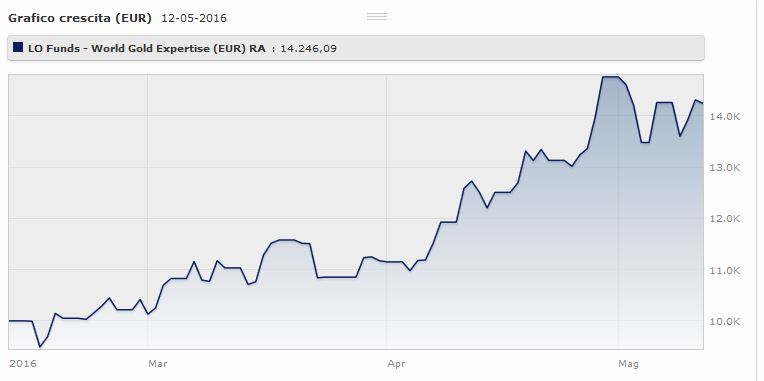 Lo Funds World Gold Expertise (eur) Classe R: lpandamento da gennaio al 16 maggio 2016. Fonte: Morningstar.