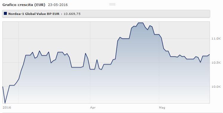 Nordea 1 - Global Value Fund Classe BP Eur rende il