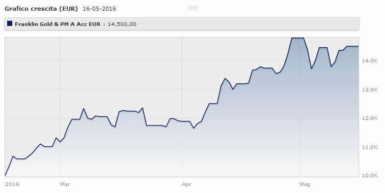 T. Franklin Gold And Precious Metals Fund Classe A (acc) Eur: l0andamento da gennaio al 15 maggio 2016. Fonte: Morningstar.