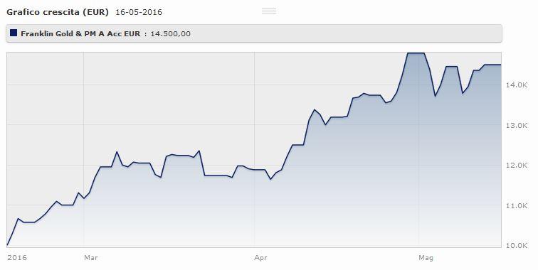T. Franklin Gold And Precious Metals Fund Classe A (acc) Eur: l0andamento da gennaio al 15 maggio 2016. Fonte: Morningstar.