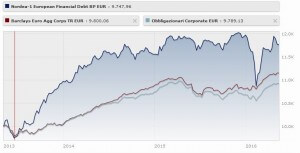 Nordea 1 - European Financial Debt Fund Classe Bp Eur
