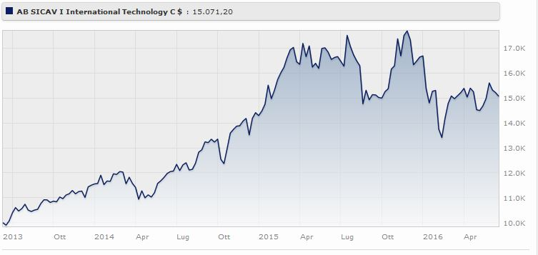 AB SICAV I International Technology Portfolio C USD rende il a tre anni. Fonte: Morningstar.