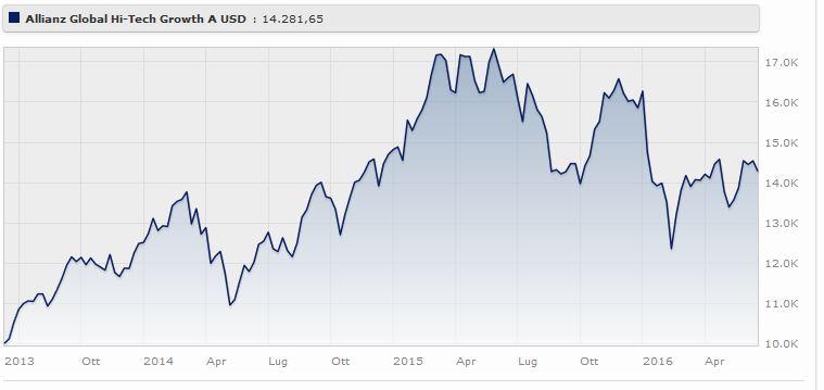 Allianz Global Hi-Tech Growth A USD rende il a tre anni. Fonte Morningstar.