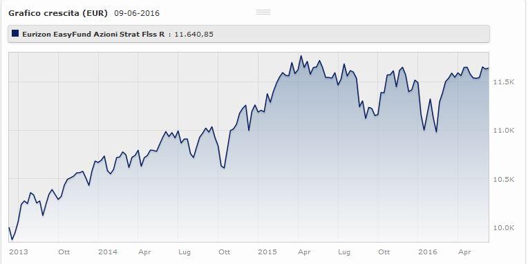 Eurizon Easyfund - Azioni Strategia Flessibile Classe R rnde il 5% a tre anni. Fonte: Morningstar.