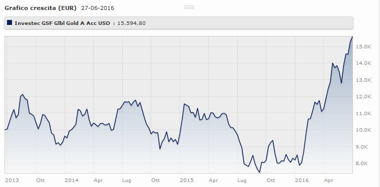 Investec GSF Global Gold A Acc USD rende il a tre anni. Fonte: Morningstar.