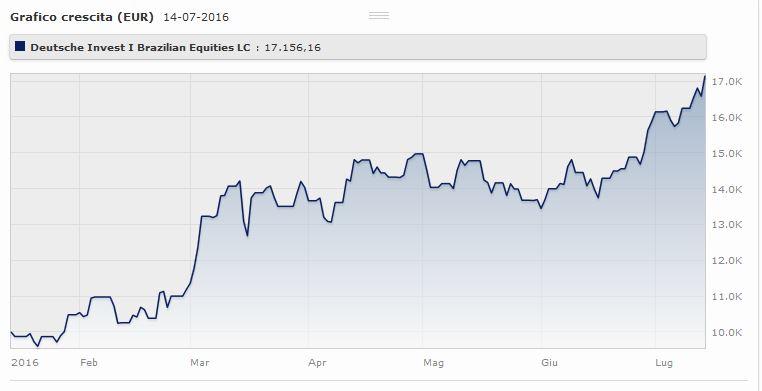 Deutsche Invest I Brazilian Equities LC