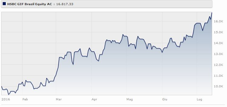 Hsbc Gif Brazil Bond Classe E Eur