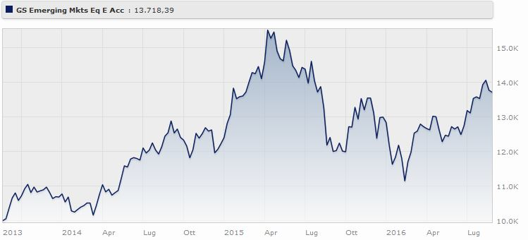 Goldman Sachs Growth & Emerging Markets Broad Portfolio Classe E (acc) Eur