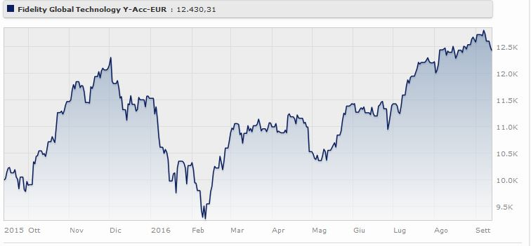 Fidelity Global Technology Fund Classe E (acc) rende il 7,78% da gennaio a settembre 2016. Fonte: Morningstar.