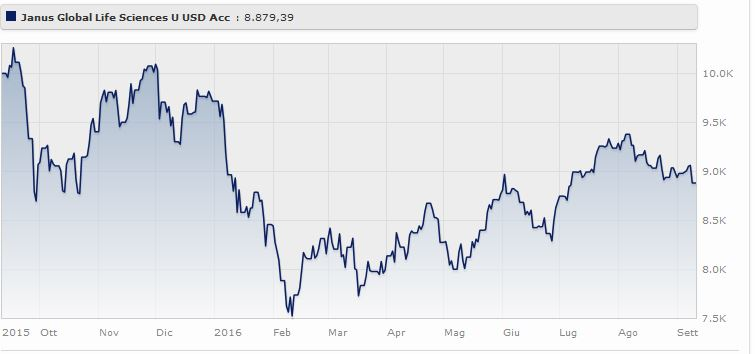 Janus Capital Funds plc - Global Life Sciences Fund U USD Acc. perde l'8,6% (+21,23% a tre anni). Fonte: Mornigstar.