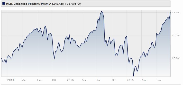 Merrill Lynch Enhanced Volatility Premium Fund EUR A rende il Fonte: Morningstar.
