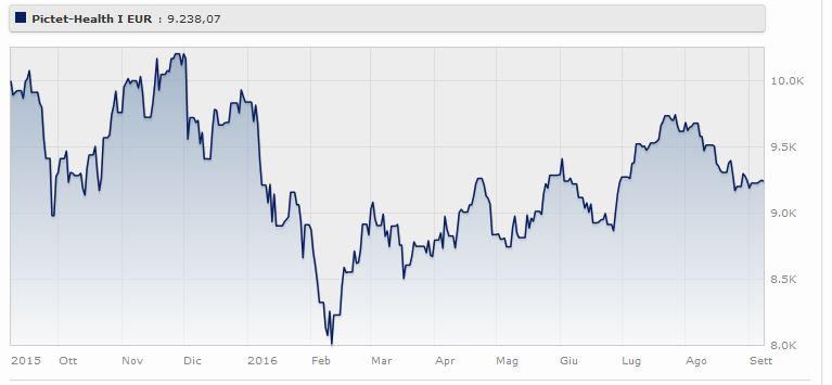 Pictet - Health Classe R Eur da gennaio perde il 6,10% (+19,83% a tre anni). Fonte: Morningstar.