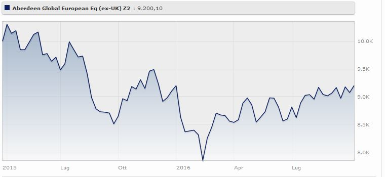 Aberdeen Global European Equity (ex Uk) Fund Classe A2 rende il Fonte: Morningstar.