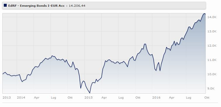 Edmond de Rothschild Fund - Emerging Bonds I-EUR Acc rende il a tre anni. Fonte: Morningstar.
