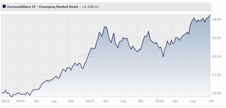 Euromobiliare Emerging Markets Bond rende il a tre anni. Fonte: Morningstar.