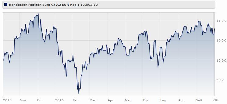 Henderson Horizon European Growth Fund A2 EUR Acc rende il Fonte: Morningstar.
