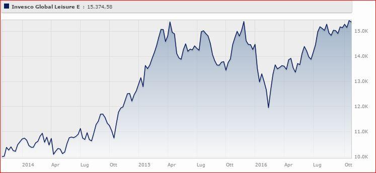 Invesco Global Leisure Classe E (acc) Eur rende il 17,26% a tre anni. Fonte: Morningstar.