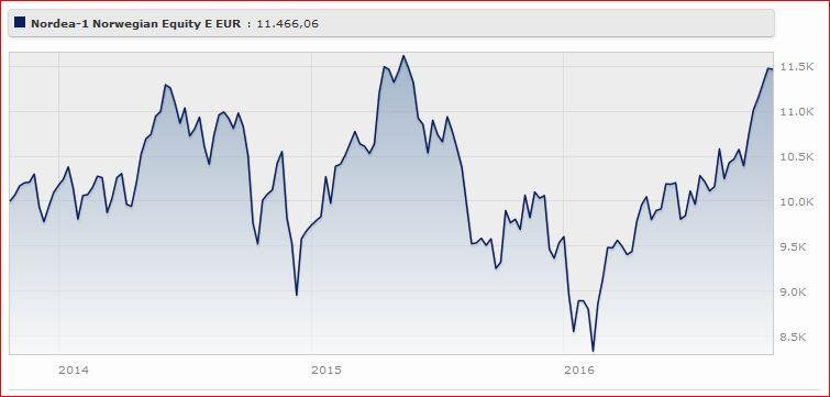 Nordea 1 - Norwegian Equity Fund Classe E Eur (acc) rende il da gennaio
