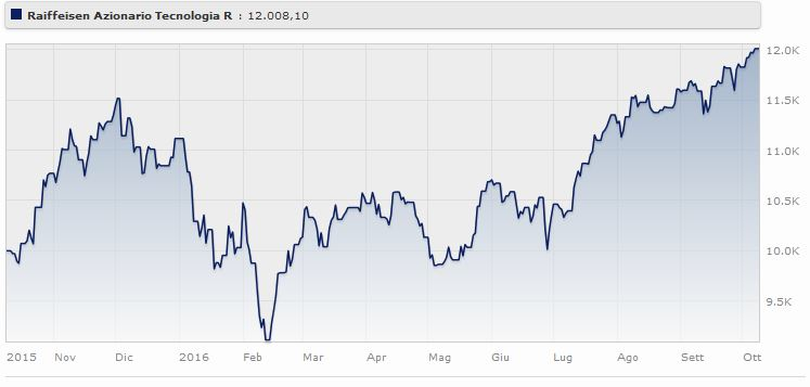 Raiffeisen Azionario Tecnologia (r) rende il Fonte: Morningstar.