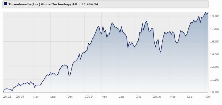 Threadneedle (Lux) Global Technology AU rende il a tre anni. Fonte Morningstar.