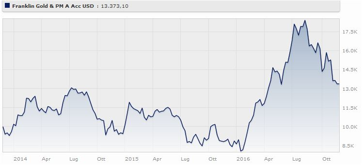 Franklin Gold And Precious Metals Fund Classe A (acc) Eur ha guadagnato il 55,3% da gennaio a novembre 2016. Fonte: Morningstar.