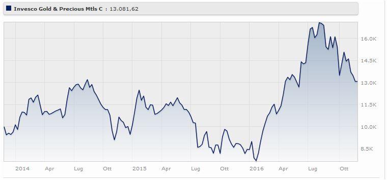 Invesco Gold & Precious Metals Classe E (acc) Eur rende il 54,9% da gennaio a novembre 2016. Fonte: Morningstar.