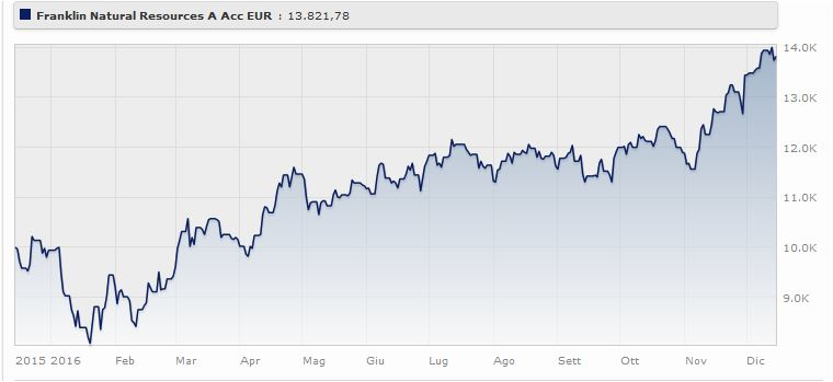T. Franklin Natural Resoorces Fund Classe A (ydis) Eur-h1 rende il 39,04% da gennaio a dicembre 2016. Fonte: Morningstar.