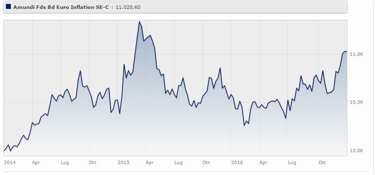 Amundi Funds Bond Euro Inflation Classe Se rende il 3,48%. Fonte: Morningstar.