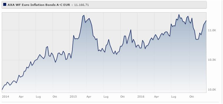 Axa World Funds Euro Inflation Bonds A Capitalisation EUR rende il 3,74% a tre anni. Fonte: Morningstar.