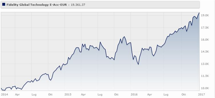 Fidelity Global Technology Fund Classe E (acc) a tre anni rende il 26,04%. Fonte: Morningstar.