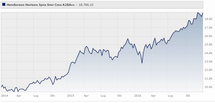 Henderson Japanese Smaller Companies Fund rende il 24,25% a tre anni. Fonte: Morningstar.