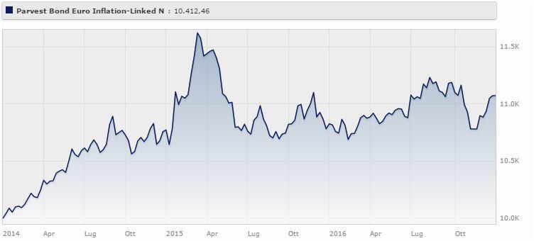 Parvest Bond Euro Inflation-linked Classe N gestito da Yanick Loirat rende il 3,56% a tre anni. Fonte: Morningstar.