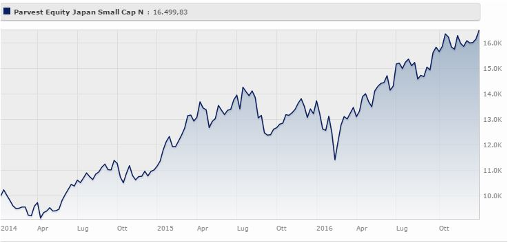 Parvest Equity Japan Small Cap Classe N rende il 20,48% a tre anni. Fonte: Morningstar.