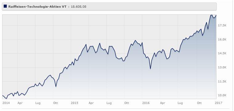 Raiffeisen Azionario Tecnologia (r) rende il 23,85% a tre anni. Fonte: Morningstar
