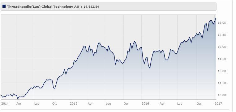 Threadneedle (Lux) Global Technology AU a tre anni rende il 26,24%. Fonte: Morningstar.