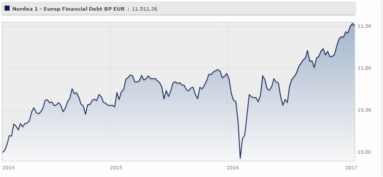 Nordea 1 - European Financial Debt Fund Classe Bp Eur rende il 4,80% da gennaio 2014 a gennaio 2017 (+1,23% da inizio anno). Fonte: Morningstar.