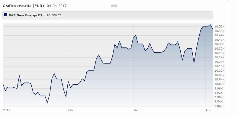 Bgf New Energy Fund Eur Classe E2 è gestito da Poppy Allonby e da gennaio ad aprile 2017 rende il 6,02% (+7,17% a tre anni). Fonte: Morningstar.