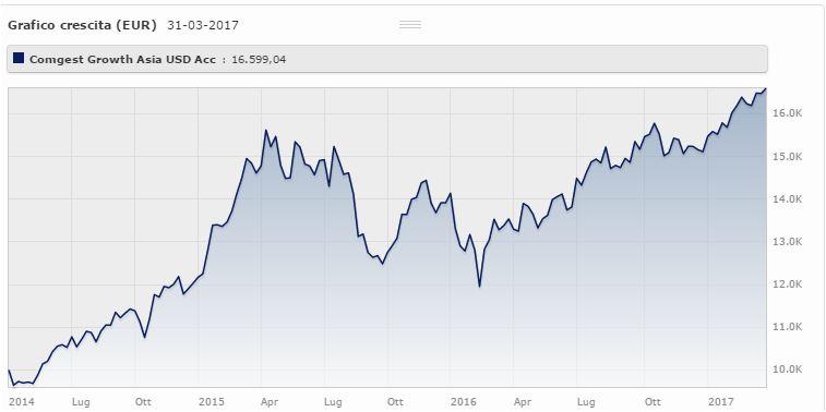 Comgest Growth Asia USD Acc Class rende il 19,1% da marzo 2014 a marzo 2017 (+9,83% da gennaio 2017). Fonte: Morningstar.