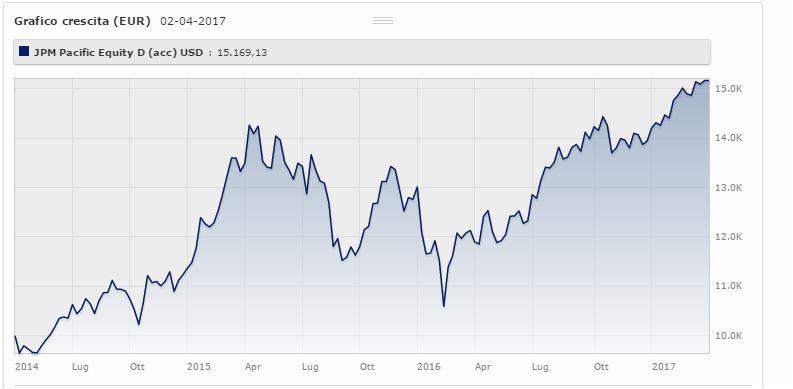 Jpm Pacific Equity D (acc) – Usd rende il rende il 15,75%% da marzo 2014 a marzo 2017 (+8,79% da gennaio 2017). Fonte: Morningstar.