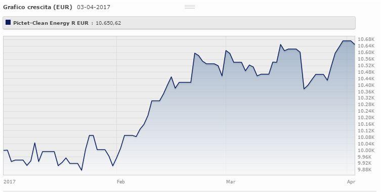 Pictet – Clean Energy Classe R Eur è un azionario specializzato in energia con un portafoglio globale e rendel'8,75% da gennaio ad aprile 2017 (+4,74% a tre anni). Fonte: Morningstar.