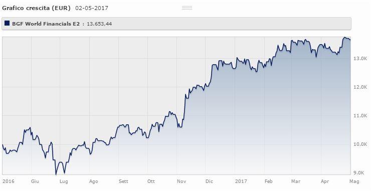 Bgf World Financials Fund Usd Classe E2 da maggio 2016 a maggio 2017 rende il 36,5% (+7,93% da gennaio 2017). Fonte: Morningstar.