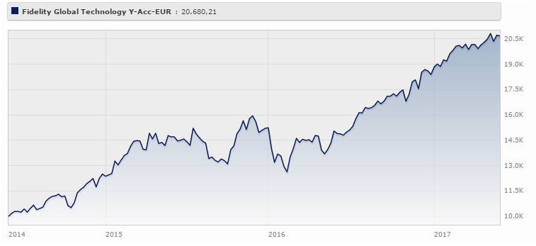 Fidelity Global Technology Fund Classe E (acc) rende il 27,40% a tre anni (+12,40% da inizio 2017). Fonte: Morningstar.