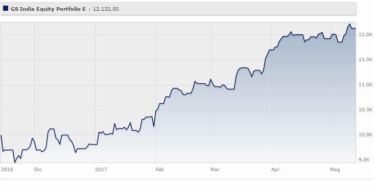 Goldman Sachs India Equity Portfolio Classe E rende il 23,6% da gennaio al 15 maggio 2017 (+26,3% a tre anni). Fonte: Morningstar.