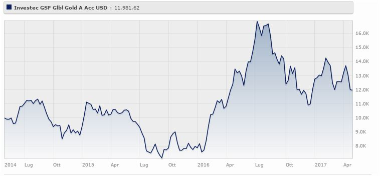 Investec GSF Global Gold A Acc USD ha un rendimento a tre anni (maggio 2014-maggio 2017) del 6,64%. Fonte: Morningstar.