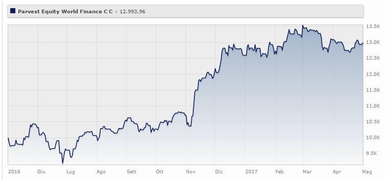 Parvest Equity World Finance Classic-Capitalisation (EUR) da maggio 2016 a maggio 2017 rende il 29,94% (+3,16% da gennaio 2017). Fonte: Morningstar.