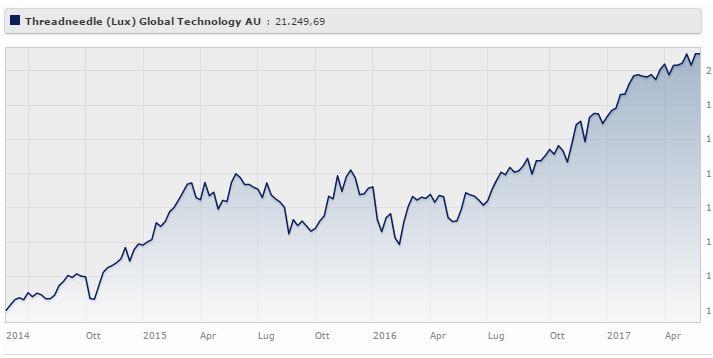 Threadneedle (Lux) Global Technology AU rende il 28,84% a tre anni (+17,55% da inizio 2017). Fonte: Morningstar.