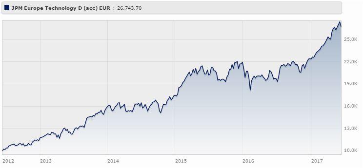 Jpm Europe Technology D (acc) - Eur rende il 22% da giugno 2012 a giugno 2017 (+19,42% da gennaio a giugno 2017). Fonte: Morningstar.