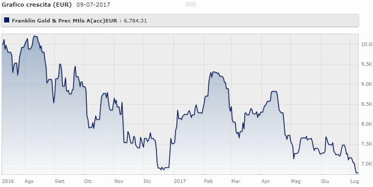 Franklin Gold And Precious Metals Fund Classe A (acc) Eur Ha perso il 9,74% da gennaio a luglio 2017. Il fondo gestito da Steve Land e Frederick Fromm aveva guadagnato il 55,3% nel 2016.